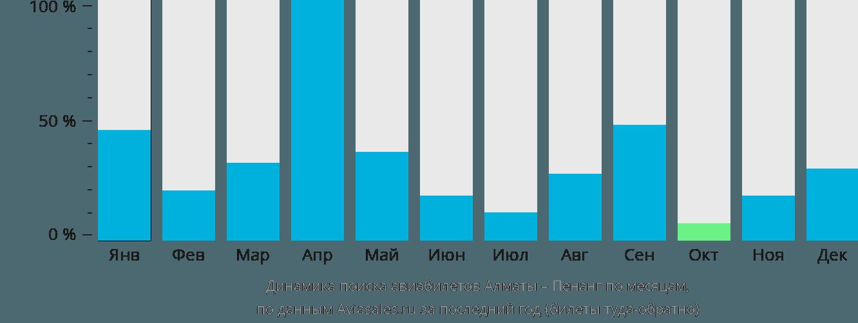Динамика поиска авиабилетов из Алматы в Пенанг по месяцам