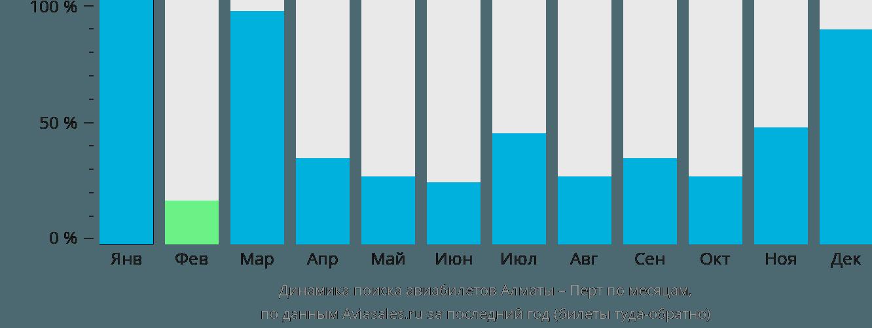 Динамика поиска авиабилетов из Алматы в Перт по месяцам