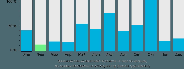 Динамика поиска авиабилетов из Алматы в Пензу по месяцам
