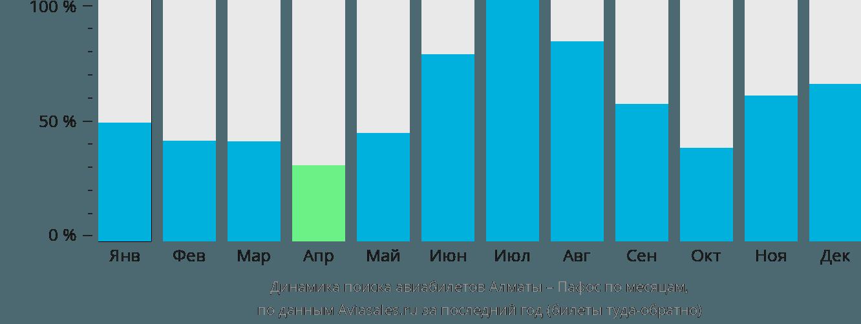 Динамика поиска авиабилетов из Алматы в Пафос по месяцам