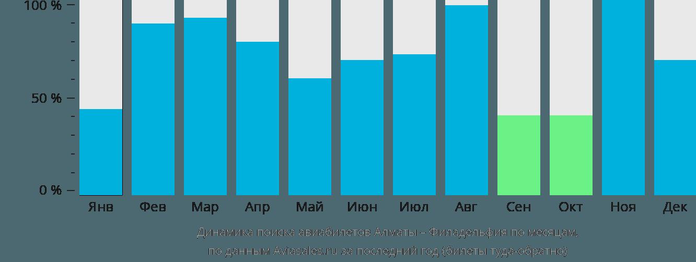 Динамика поиска авиабилетов из Алматы в Филадельфию по месяцам