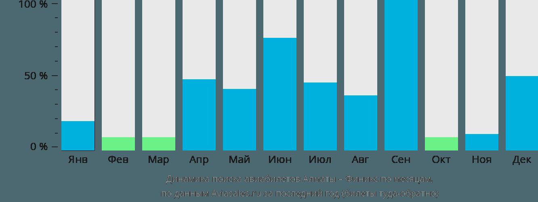 Динамика поиска авиабилетов из Алматы в Финикс по месяцам