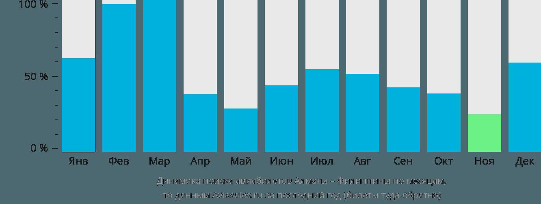 Динамика поиска авиабилетов из Алматы на Филиппины по месяцам
