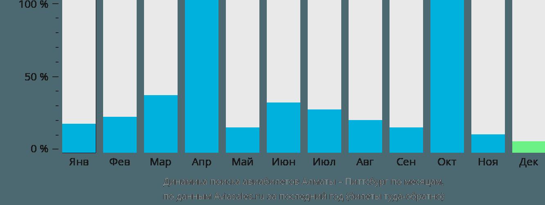 Динамика поиска авиабилетов из Алматы в Питтсбург по месяцам