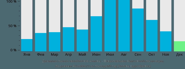 Динамика поиска авиабилетов из Алматы в Петропавловск-Камчатский по месяцам