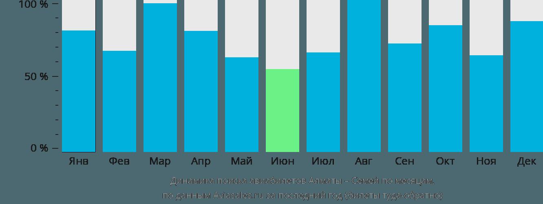 Динамика поиска авиабилетов из Алматы в Семей по месяцам