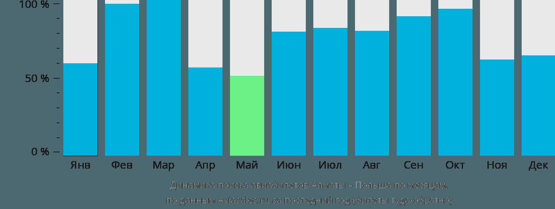 Динамика поиска авиабилетов из Алматы в Польшу по месяцам