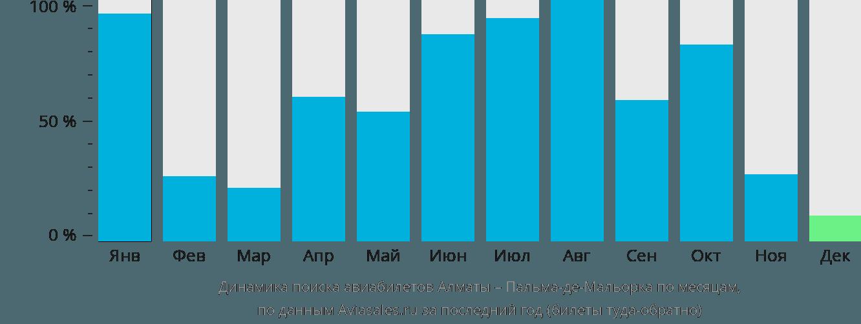 Динамика поиска авиабилетов из Алматы в Пальма-де-Майорку по месяцам