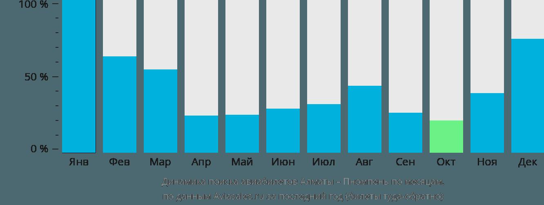Динамика поиска авиабилетов из Алматы в Пномпень по месяцам