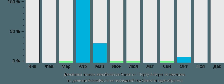 Динамика поиска авиабилетов из Алматы в Порту-Алегри по месяцам