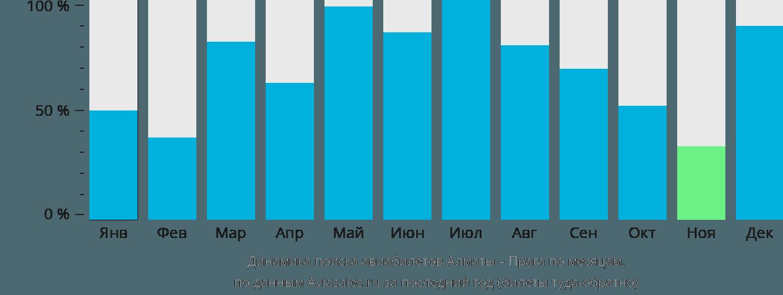 Динамика поиска авиабилетов из Алматы в Прагу по месяцам