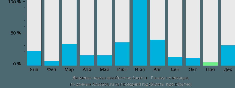 Динамика поиска авиабилетов из Алматы в Панаму по месяцам