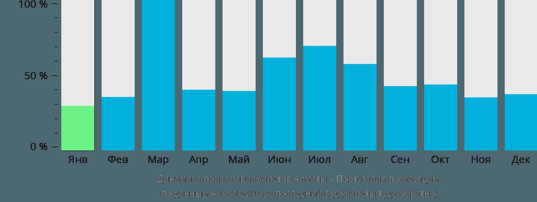 Динамика поиска авиабилетов из Алматы в Португалию по месяцам