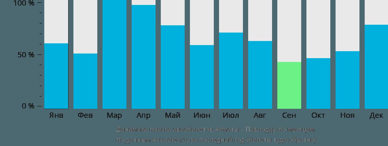 Динамика поиска авиабилетов из Алматы в Павлодар по месяцам