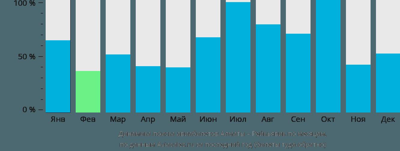 Динамика поиска авиабилетов из Алматы в Рейкьявик по месяцам