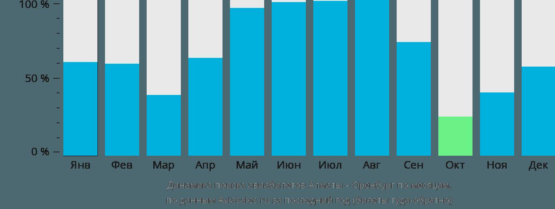 Динамика поиска авиабилетов из Алматы в Оренбург по месяцам