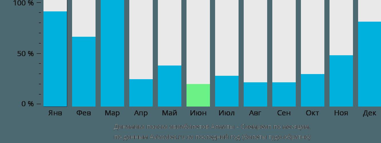 Динамика поиска авиабилетов из Алматы в Сиемреап по месяцам