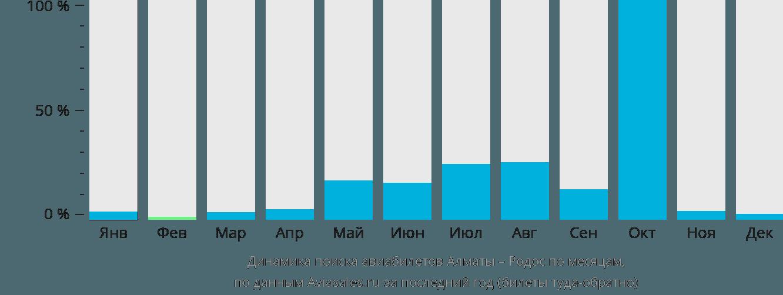 Динамика поиска авиабилетов из Алматы на Родос по месяцам