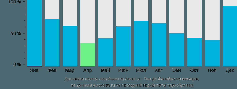 Динамика поиска авиабилетов из Алматы в Рио-де-Жанейро по месяцам