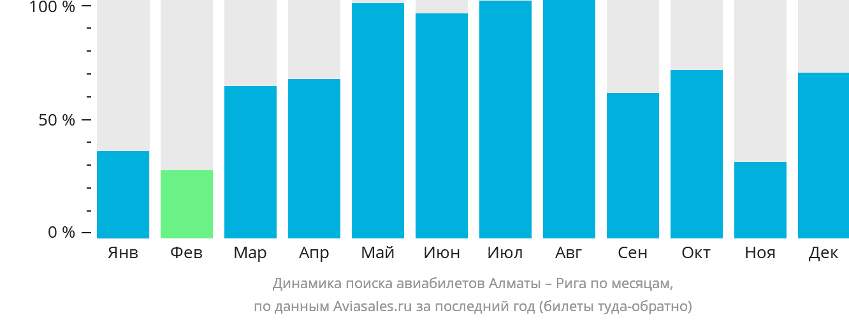 Динамика поиска авиабилетов из Алматы в Ригу по месяцам