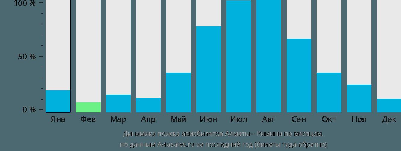 Динамика поиска авиабилетов из Алматы в Римини по месяцам