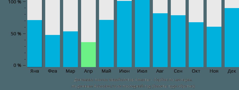 Динамика поиска авиабилетов из Алматы в Сербию по месяцам