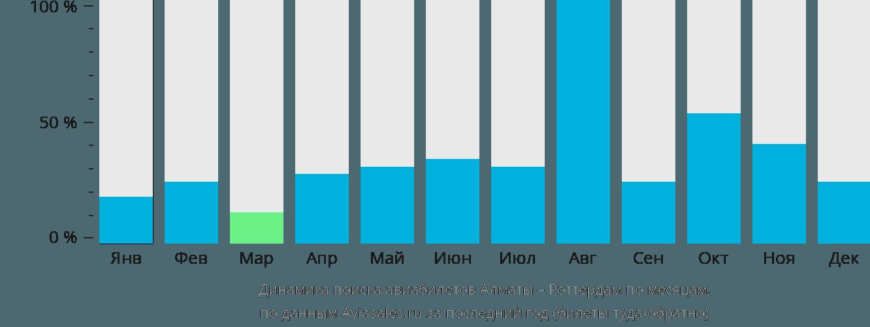 Динамика поиска авиабилетов из Алматы в Роттердам по месяцам
