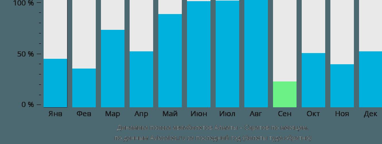 Динамика поиска авиабилетов из Алматы в Саратов по месяцам