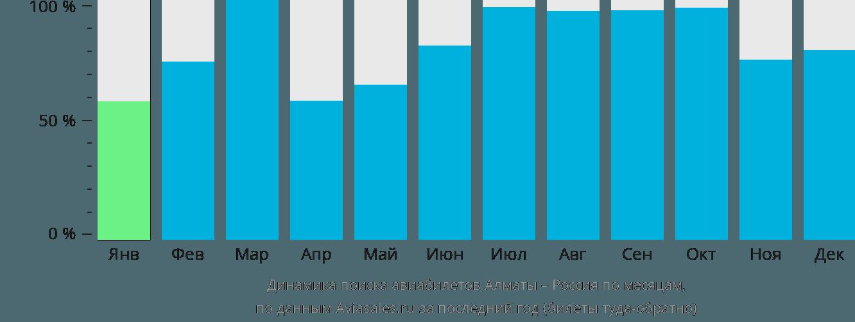 Динамика поиска авиабилетов из Алматы в Россию по месяцам