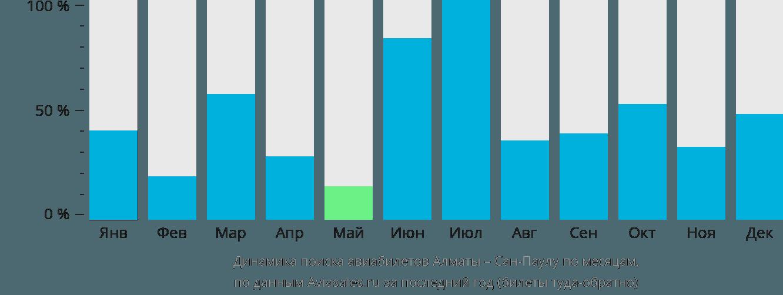 Динамика поиска авиабилетов из Алматы в Сан-Паулу по месяцам