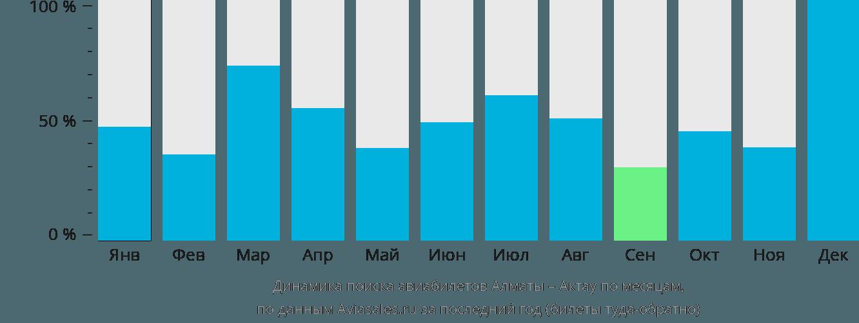 Динамика поиска авиабилетов из Алматы в Актау по месяцам