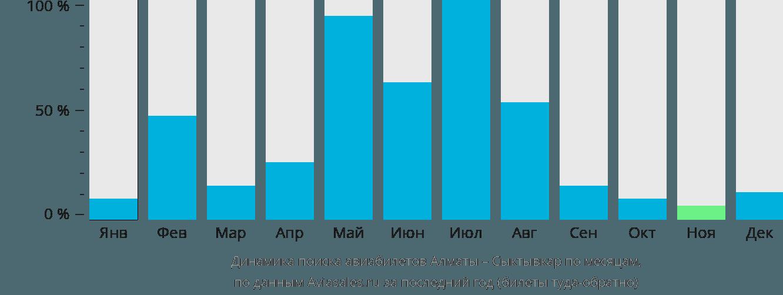 Динамика поиска авиабилетов из Алматы в Сыктывкар по месяцам