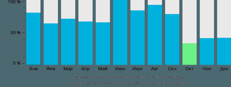 Динамика поиска авиабилетов из Алматы в Сиэтл по месяцам