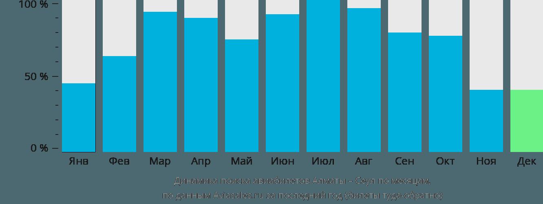 Динамика поиска авиабилетов из Алматы в Сеул по месяцам