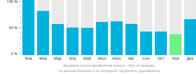 Динамика поиска авиабилетов из Алматы на Маэ по месяцам