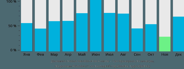 Динамика поиска авиабилетов из Алматы в Сан-Франциско по месяцам