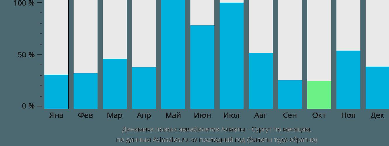 Динамика поиска авиабилетов из Алматы в Сургут по месяцам