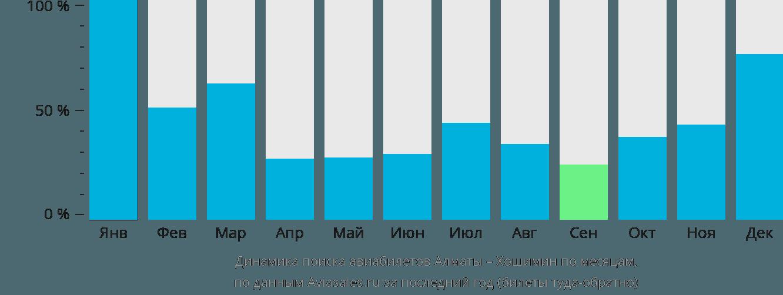 Динамика поиска авиабилетов из Алматы в Хошимин по месяцам