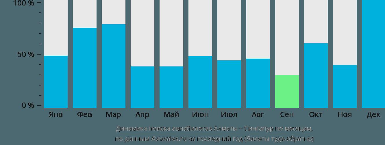 Динамика поиска авиабилетов из Алматы в Сингапур по месяцам