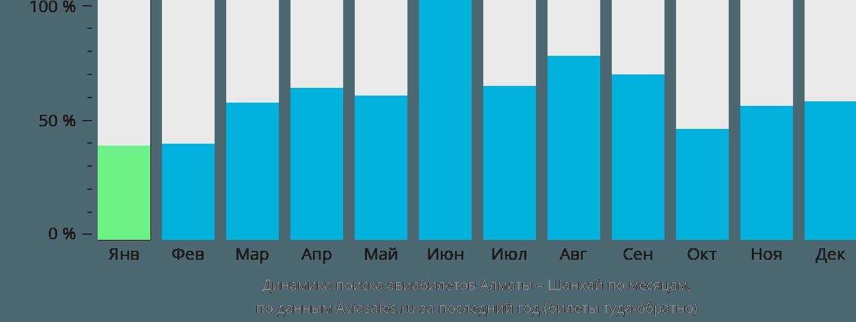 Динамика поиска авиабилетов из Алматы в Шанхай по месяцам