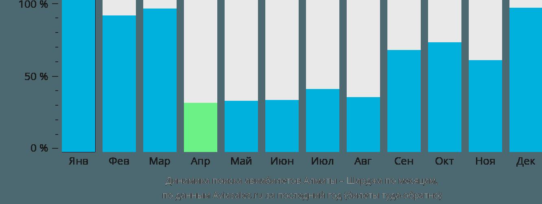 Динамика поиска авиабилетов из Алматы в Шарджу по месяцам