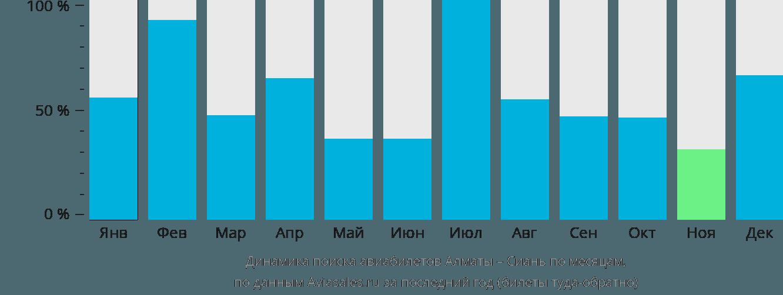 Динамика поиска авиабилетов из Алматы в Сиань по месяцам