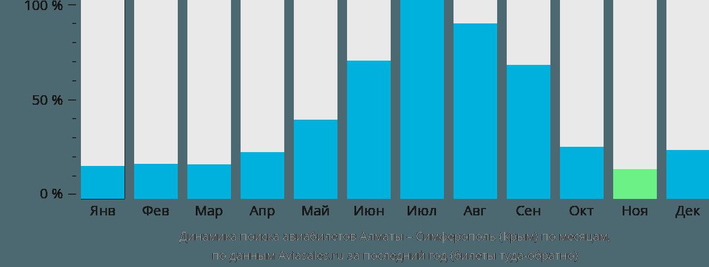 Динамика поиска авиабилетов из Алматы в Симферополь по месяцам