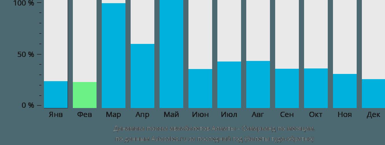 Динамика поиска авиабилетов из Алматы в Самарканда по месяцам
