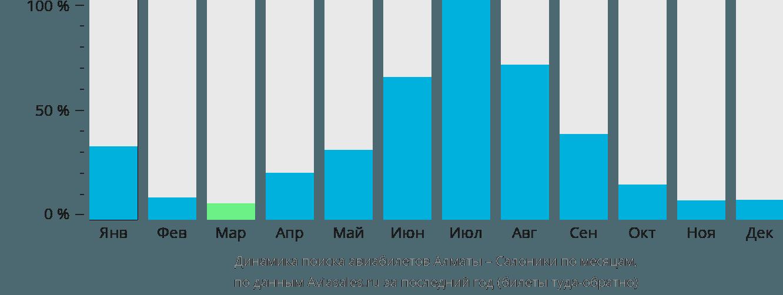 Динамика поиска авиабилетов из Алматы в Салоники по месяцам