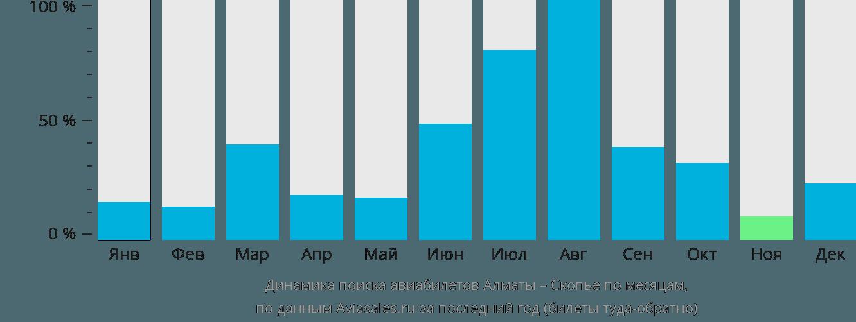Динамика поиска авиабилетов из Алматы в Скопье по месяцам