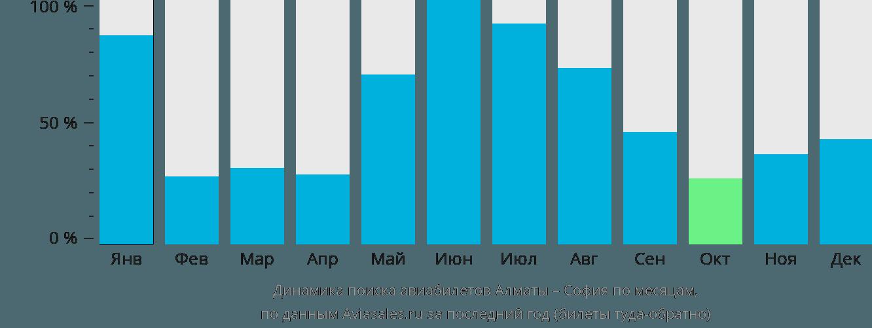 Динамика поиска авиабилетов из Алматы в Софию по месяцам