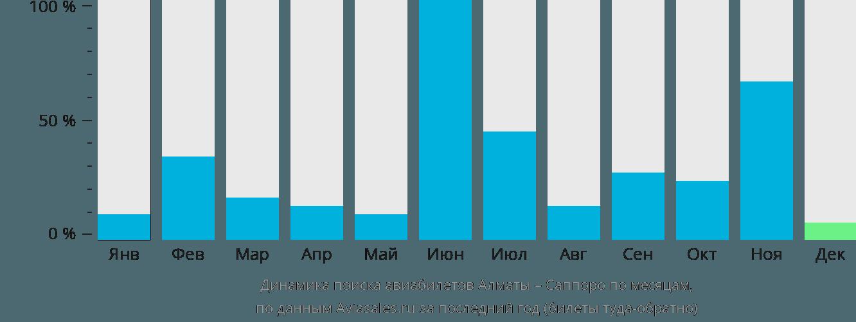 Динамика поиска авиабилетов из Алматы в Саппоро по месяцам