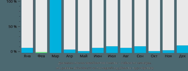 Динамика поиска авиабилетов из Алматы в Сайпан по месяцам
