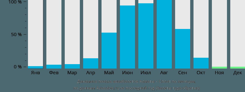 Динамика поиска авиабилетов из Алматы в Сплит по месяцам